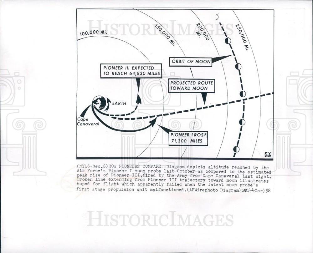 medium resolution of 1958 press photo pioneer i pioneer iii moon probe historic images