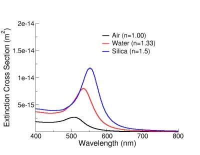 Gold Nanoparticles: Optical Properties