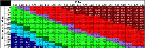 Refer to this chart for safe voltage settings also thinking about trying  variable battery ohms and rh itcvapes
