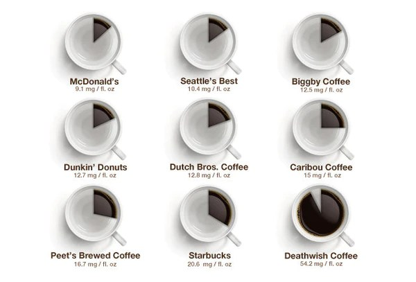 Image Result For Which Coffee Has More Caffeine Light Or Dark Roast
