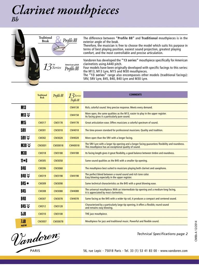 Mouthpiece comparison chart also  rdg woodwinds rh rdgwoodwinds