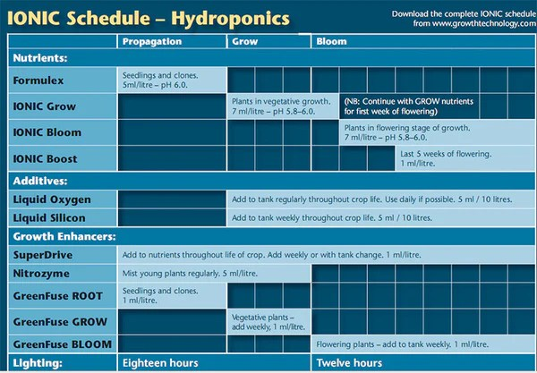 Feed charts ionic also  npk technology hydroponics rh npktechnology