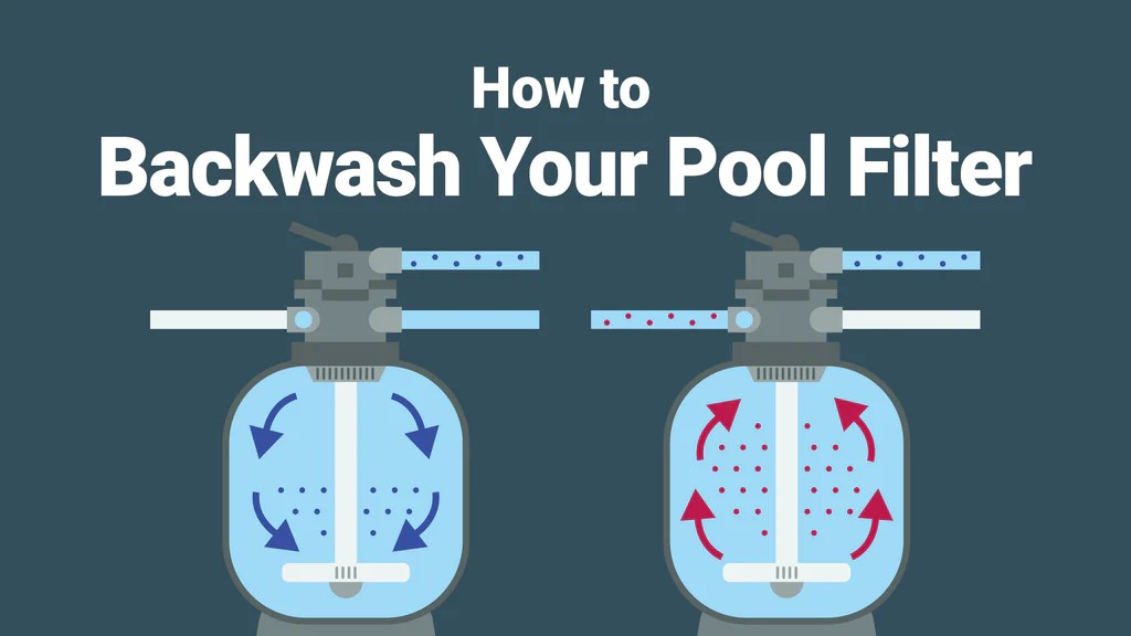Turn the pump motor back on and pump out dirty water until the water runs clear out of the hose or sight glass, then turn off the pump. How To Backwash Your Pool Filter The Easy Way Poolpartstogo