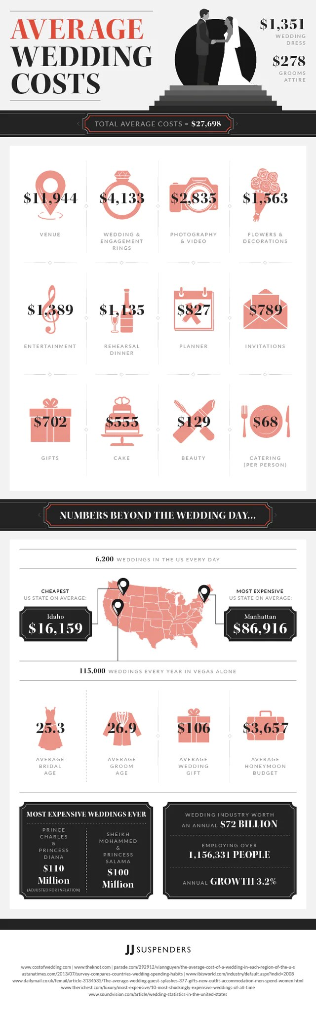 Shopping Infographic List