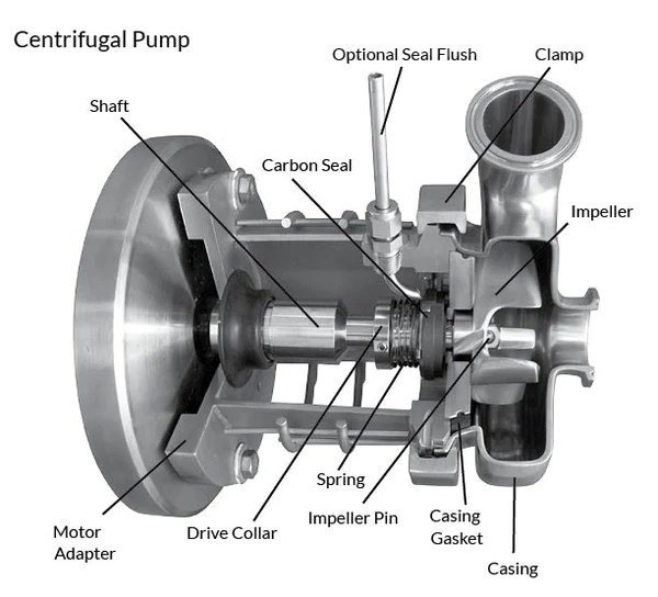 centrifugal pump mechanical seal diagram incremental encoder wiring c114md assembly 1 2 hp cpe systems inc