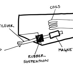 Turntable Cartridge Wiring Diagram Simplicity 7116 How To Choose The Right For Your – U-turn Audio
