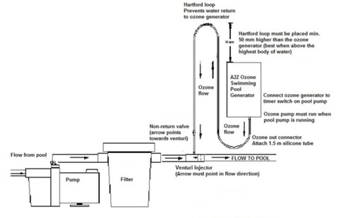 pool pump setup diagram c5 corvette wiring how to install swimming ozone generator a2z schematic of injector manifold point installation with hartford loop