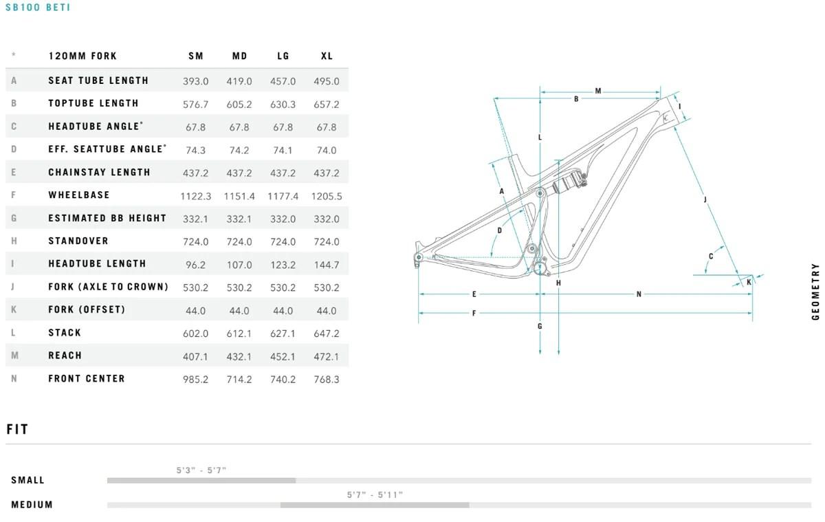 small resolution of 2019 yeti sb100 beti geometry