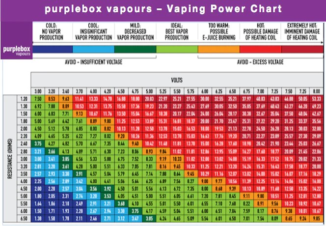 Vaping power chart also purplebox rh