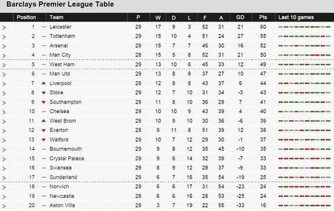 England premiership football table home away - Football english premier league table ...