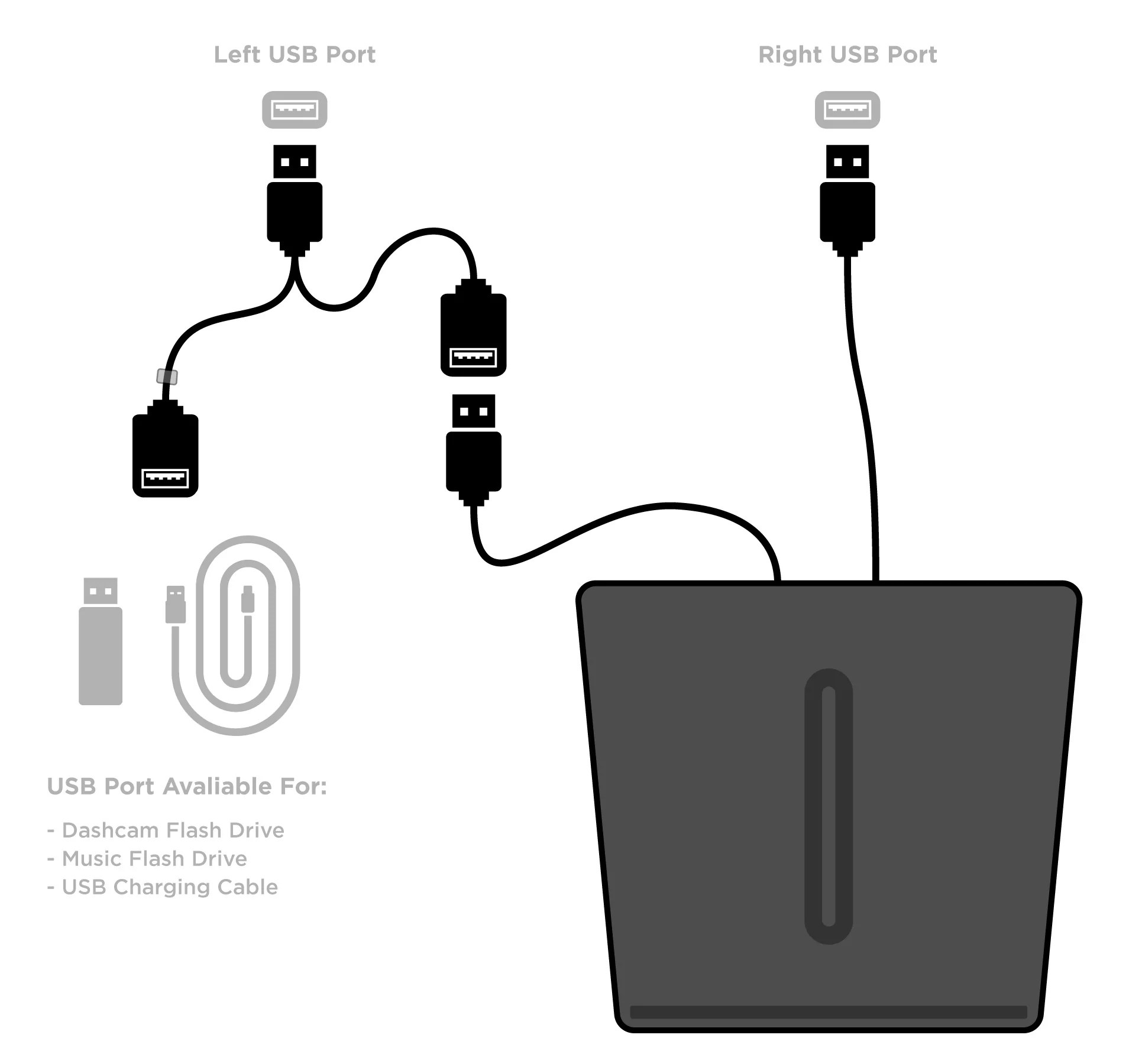 small resolution of the clear gray tag on the left cable of the usb splitter picture below also appears on the actual usb splitter and indicates the usb port that supports both
