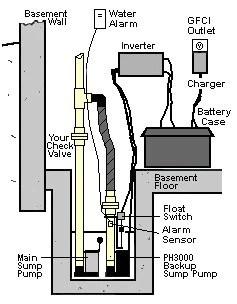 Hydropump PH3000 Pro Battery Powered Backup Sump Pump