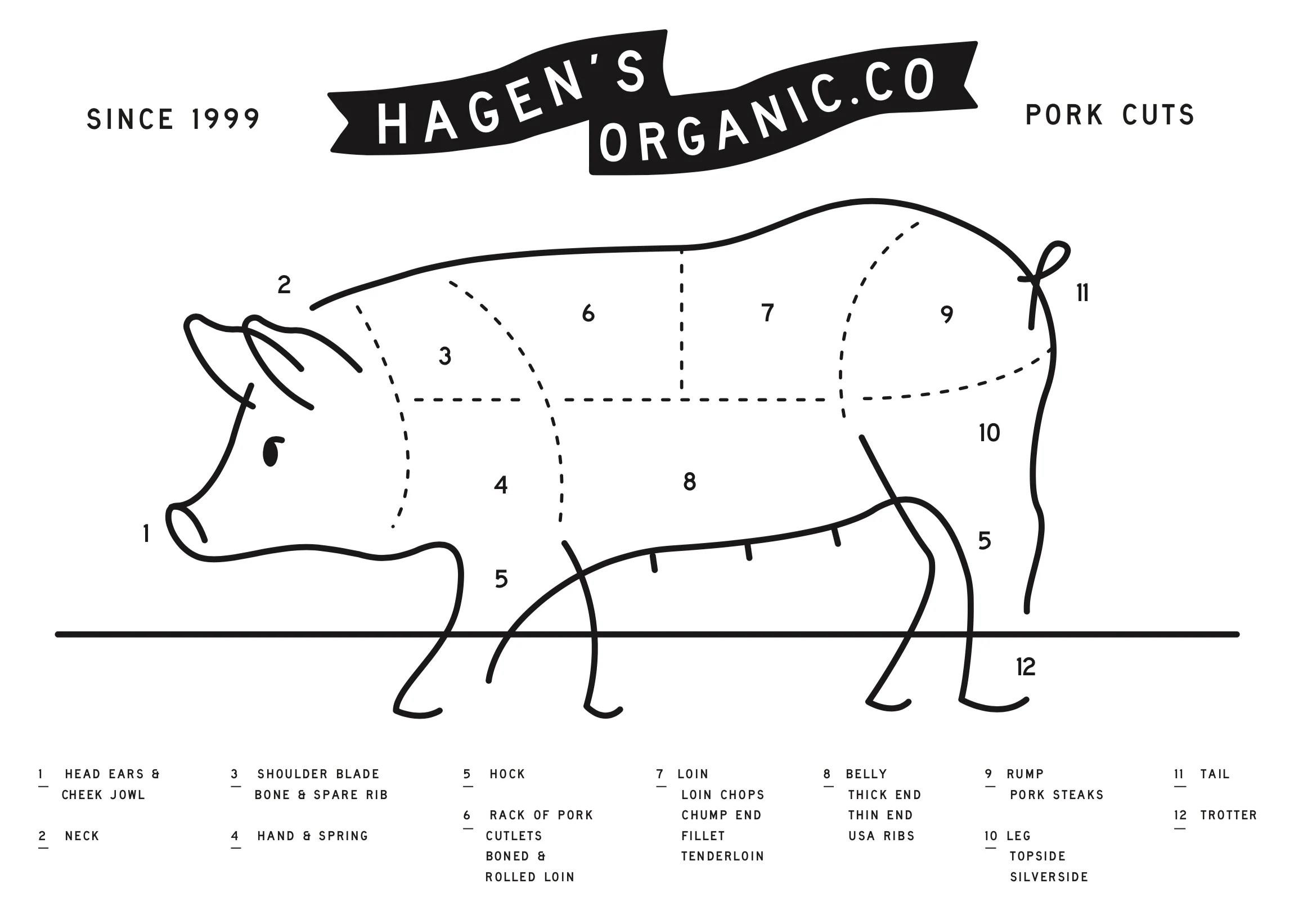 hagens organics pork cuts diagram jpg v 1552540843 [ 2332 x 1642 Pixel ]