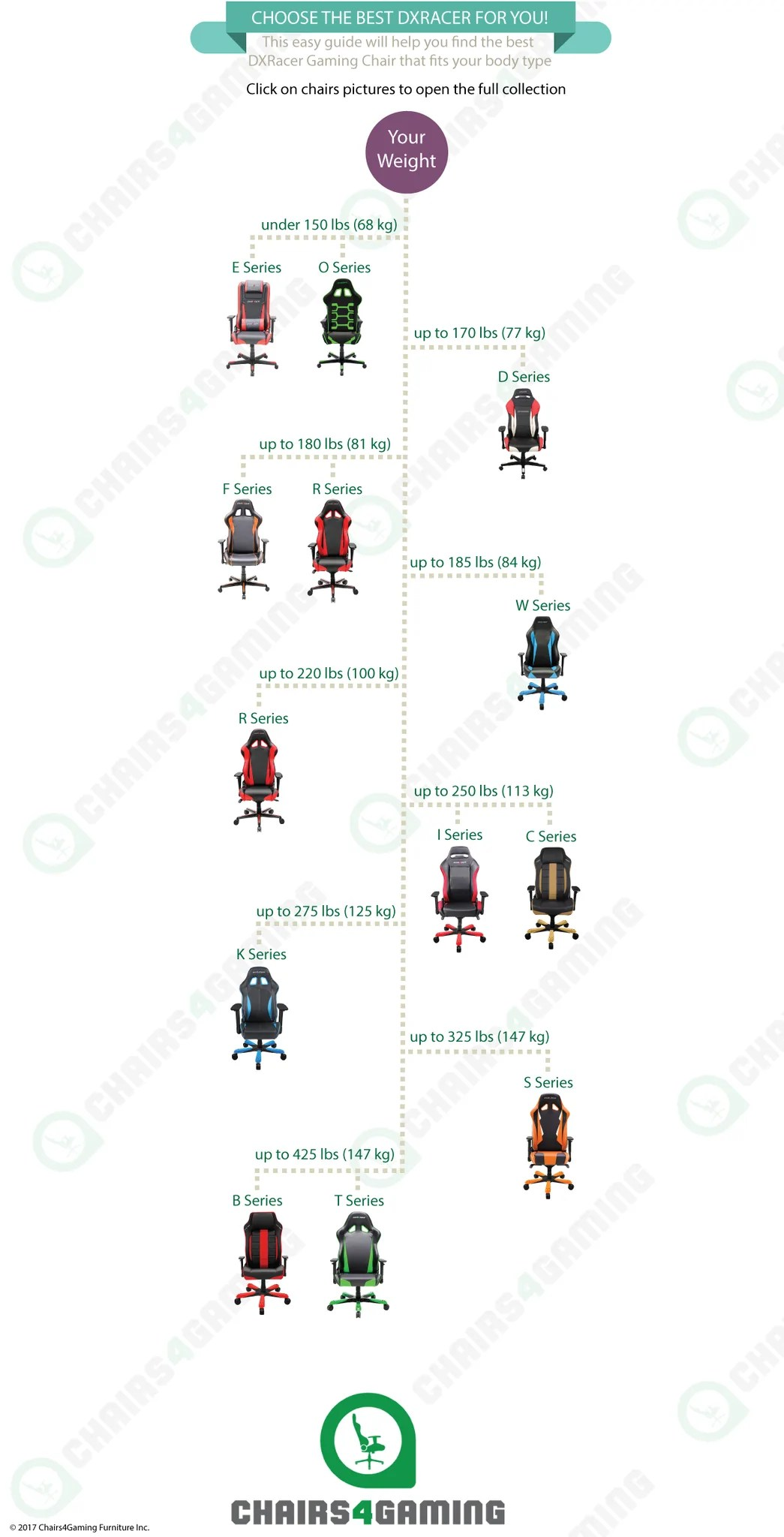 chairs 4 gaming wedding chair covers harrogate infographic dxracer guide  chairs4gaming