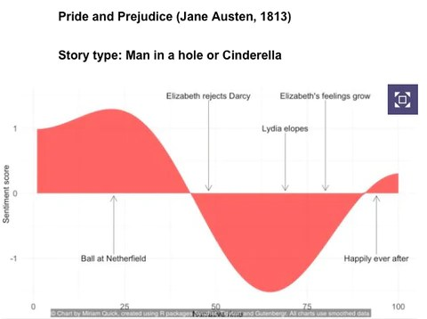 plot diagram of pride and prejudice 1982 ez go golf cart wiring news tagged jane austen literary locations the world s six story plots diagrammed by miriam quick