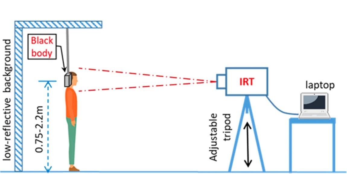 Figure 2 demonstrates the proper thermal imaging room setup.