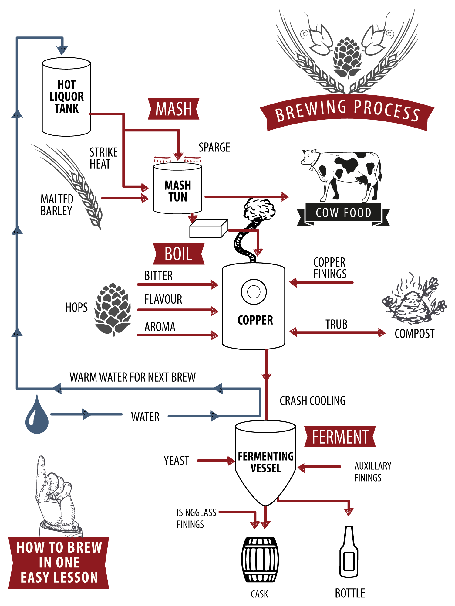 hight resolution of a diagram of the beer brewing process for those of you that are thinking about brewing