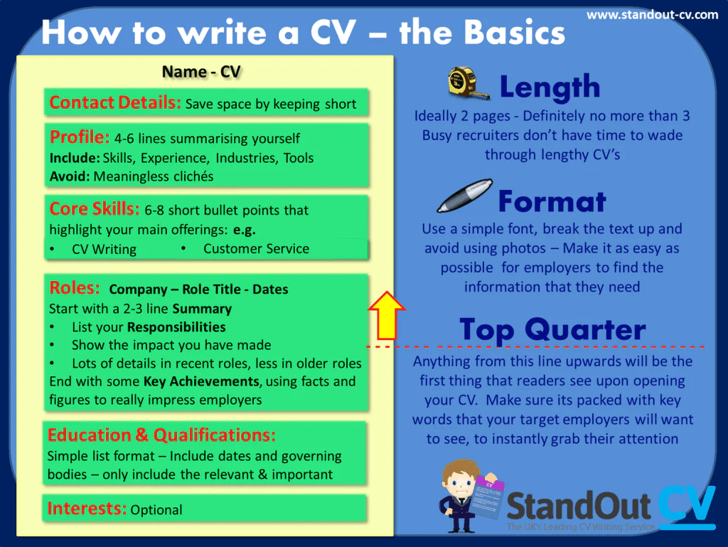 How To Structure A CV CV Template And Guide