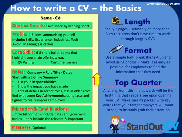 What To Include In A CV 6 Essential Things