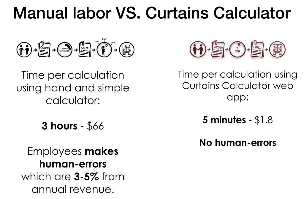 why curtains calculator curtains