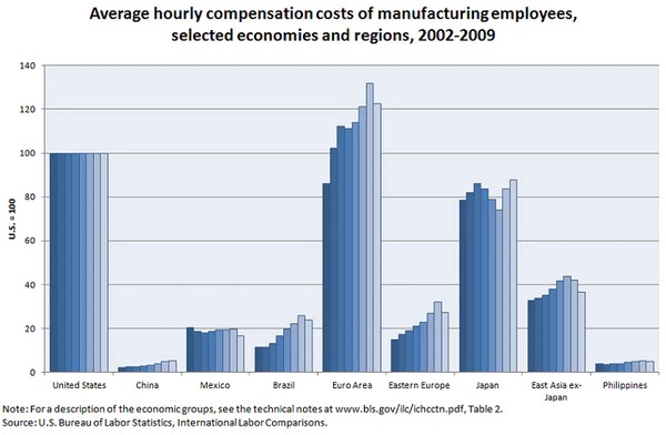 Compensation in the manufacturing industry by region