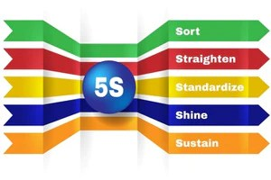 The Meaning Behind the 5S Name  Shop Mighty Line Safety