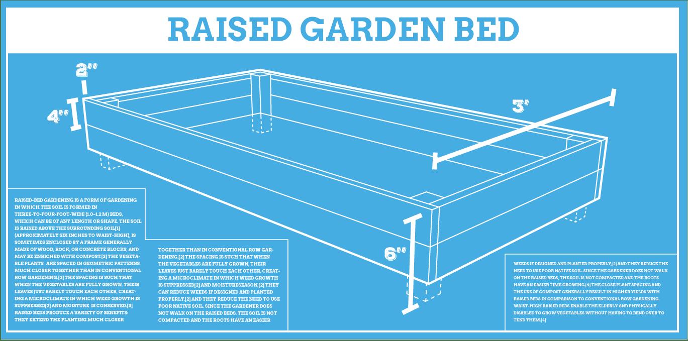 raised garden beds [ 1369 x 679 Pixel ]