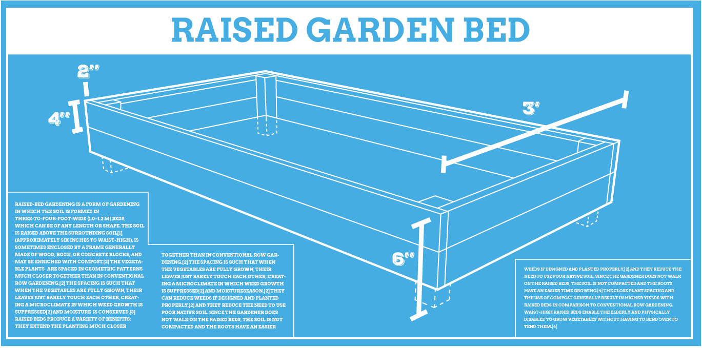 small resolution of raised garden beds