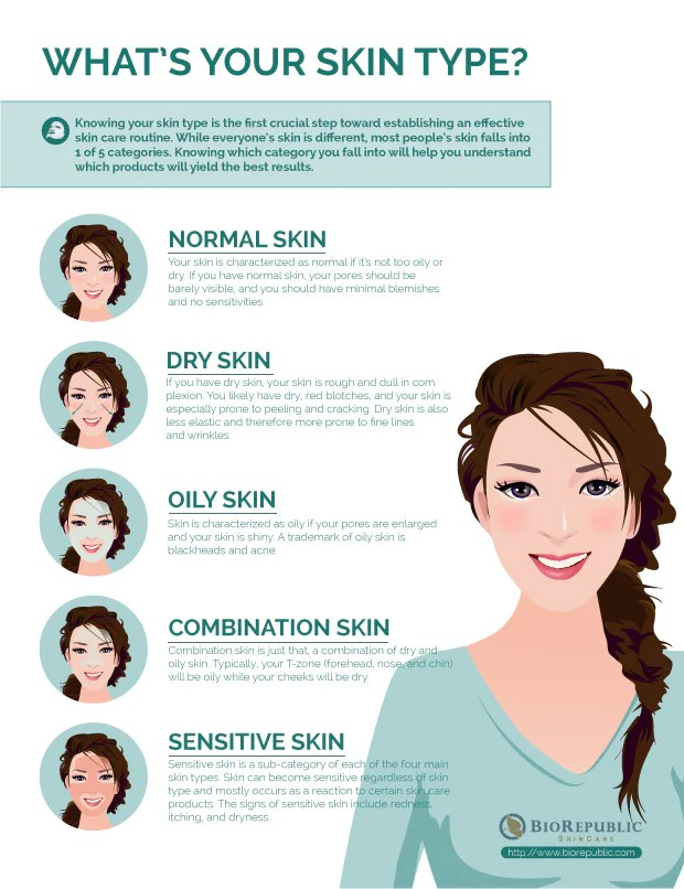 The Quick and Easy Way to Determine Your Skin Type  BioRepublic SkinCare  The Best Sheet Masks