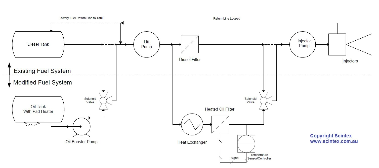 oil tank schematic wiring diagram operations oil tank schematic [ 1507 x 670 Pixel ]