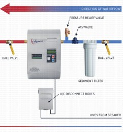 wiring diagram for electric hot water heater the wiring diagram electric hot water tank wiring diagram [ 1000 x 1000 Pixel ]