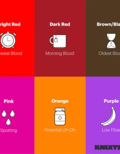 Period blood color chart also mersnoforum rh