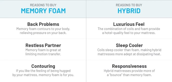How to Choose Between a Memory Foam and Hybrid Mattress – Bear ...
