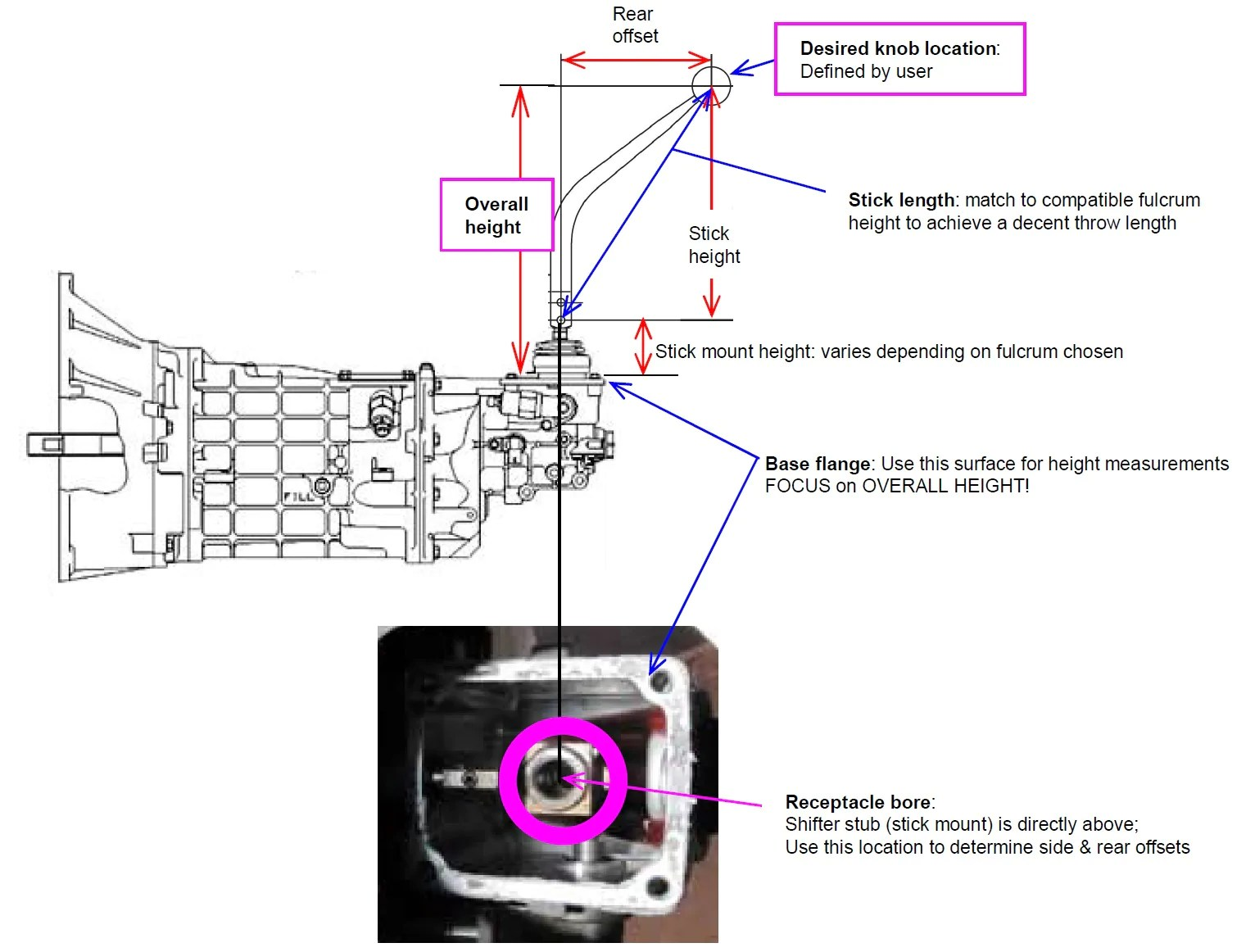 hight resolution of  knob location see this diagram for clarification