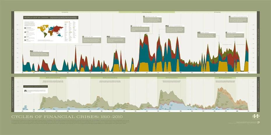 FinancialCrisis zoom Visual History of Financial Crises - HistoryShots InfoArt