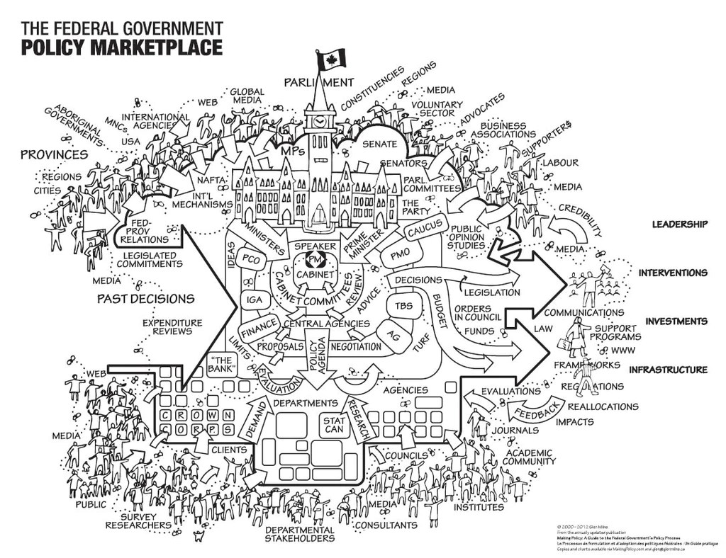 The federal government policy marketplace visual chart eng    also rh howgovernmentworks