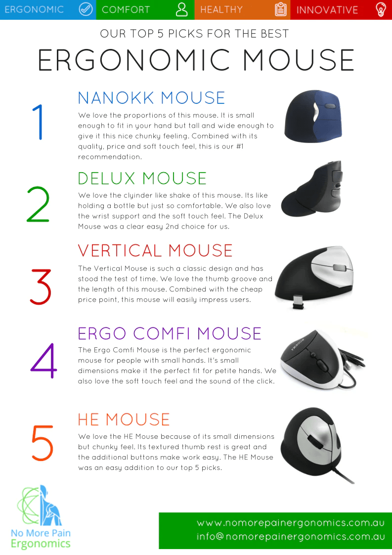 Our Top 5 Picks for Best Ergonomic Mouse