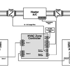 Whole House Wiring Diagram 1987 Jeep Wrangler Fuse Box How Hvac Zoning Works – Keen Home