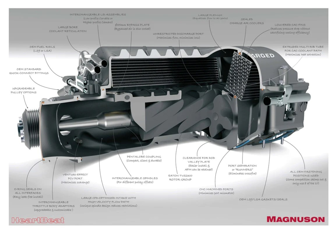 magnuson supercharger corvette c6 z06 ls7 7 0l v8 heartbeat supercharger system  [ 1143 x 798 Pixel ]