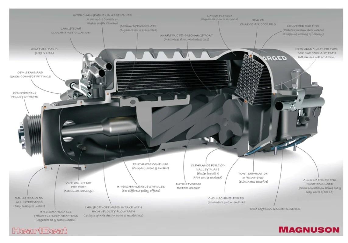 hight resolution of magnuson supercharger corvette c6 z06 ls7 7 0l v8 heartbeat supercharger system