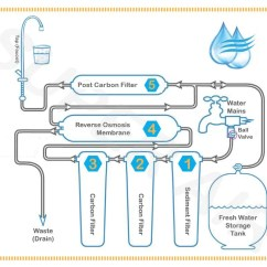 Culligan Water Softener Parts Diagram Trailer Connector Wiring 4 Way 2 Stage Reverse Osmosis Filter System