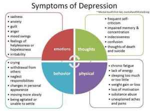 emotional cycle of abuse diagram 2000 pontiac grand prix stereo wiring depression symptoms improve w nadh treatment for depression, depressed people find relief – the ...