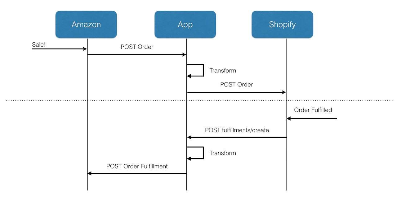 hight resolution of integrating with amazon how we bridged two different commerce domain models