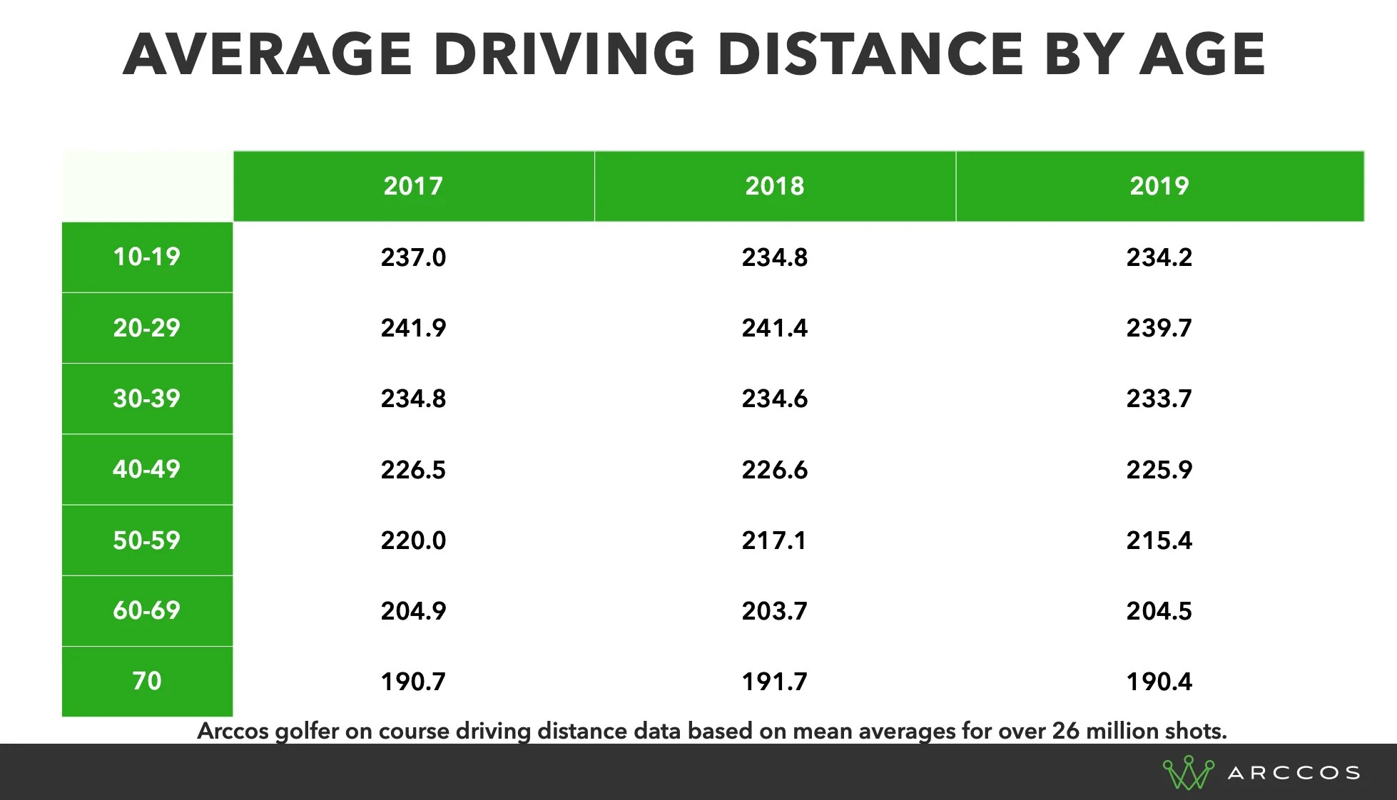 Has Golfers Driving Distance Increased in Recent Years ...