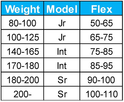 Stick flex chart also how to select length and of your hockey  dollar tape club rh dollartapeclub