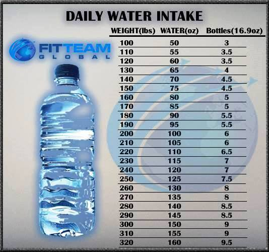 Fitteam fit water intake chart by weight also  loss rh fit express