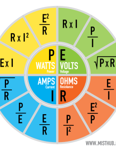 Vape ohms law chart calculator also tutorial ohm   and free safety misthub rh