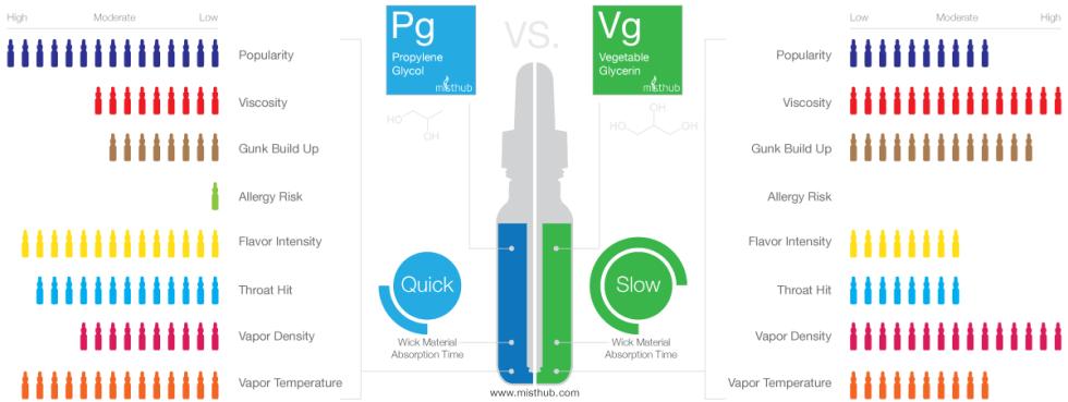 Vape Tutorial Propylene Glycol (PG) vs. Vegetable Glycerin (VG) E-juice