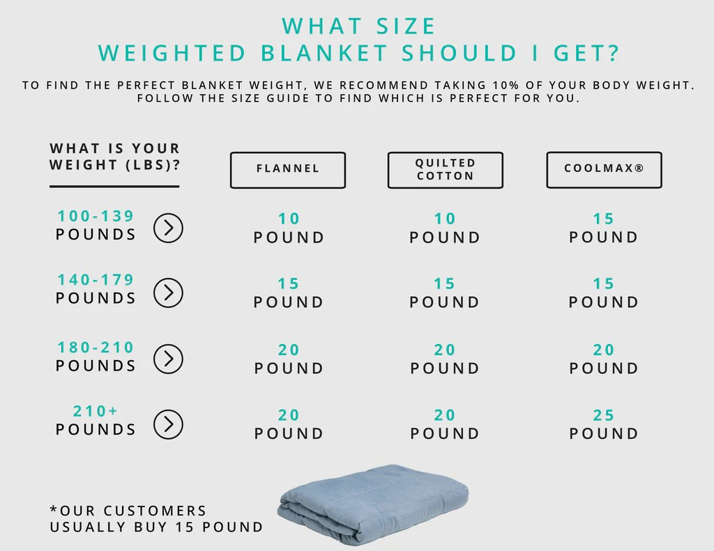 also what is the right sized weighted blanket for me  weighting comforts rh weightingcomforts