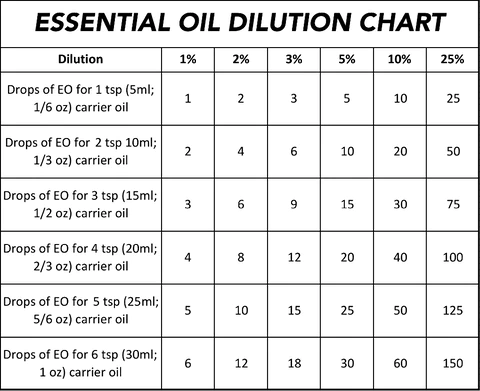 Chart essential oil dilution for formulas  sheer treasures company llc ridgedale center minnetonka mn next to the apple store ph also rh sheertreasures